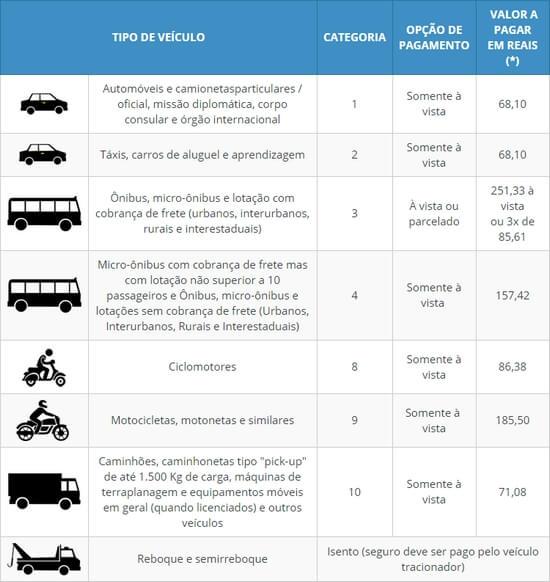 Tabela DPVAT 2022